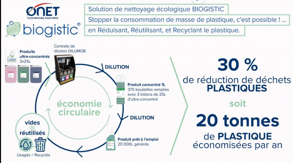 biogistic